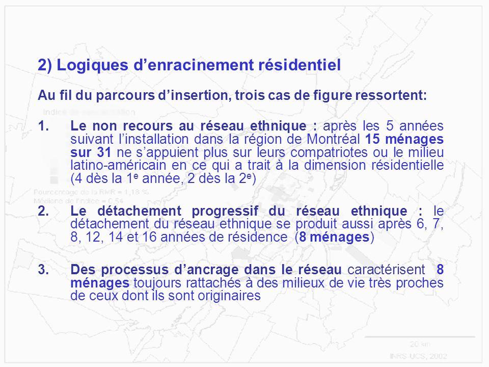 2) Logiques denracinement résidentiel Au fil du parcours dinsertion, trois cas de figure ressortent: 1.Le non recours au réseau ethnique : après les 5