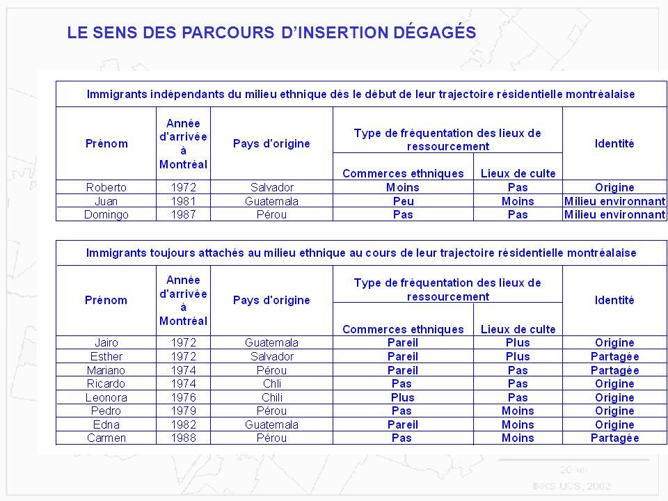 LE SENS DES PARCOURS DINSERTION DÉGAGÉS
