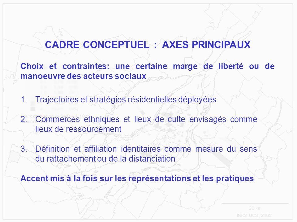 CADRE CONCEPTUEL : AXES PRINCIPAUX 1.Trajectoires et stratégies résidentielles déployées 2.Commerces ethniques et lieux de culte envisagés comme lieux
