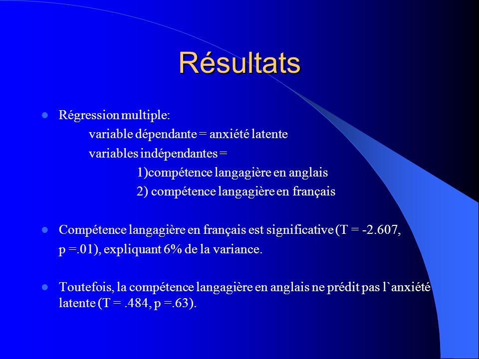 Résultats Lanxiété latente et la compétence langagière en français.