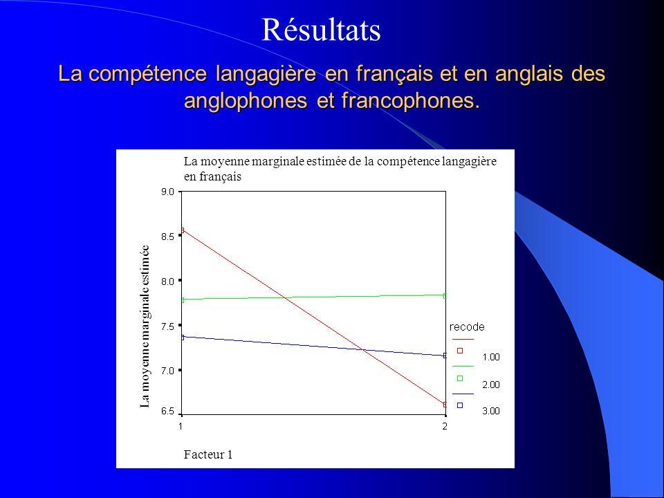 Résultats Régression multiple: variable dépendante = anxiété latente variables indépendantes = 1)compétence langagière en anglais 2) compétence langagière en français Compétence langagière en français est significative (T = -2.607, p =.01), expliquant 6% de la variance.