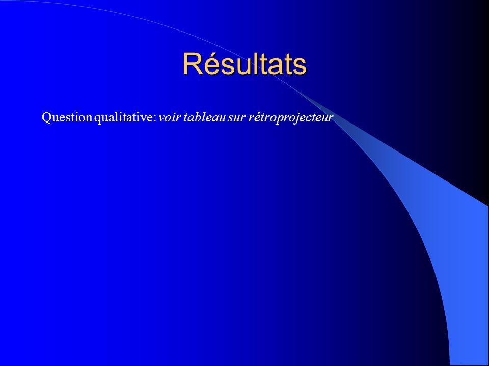 Résultats Test-T = sujets francophones versus sujets anglophones: Les situations langagières en anglais sont significativement mieux évaluées que les situations langagières en français chez les sujets anglophones T = -7.38, p <.001.