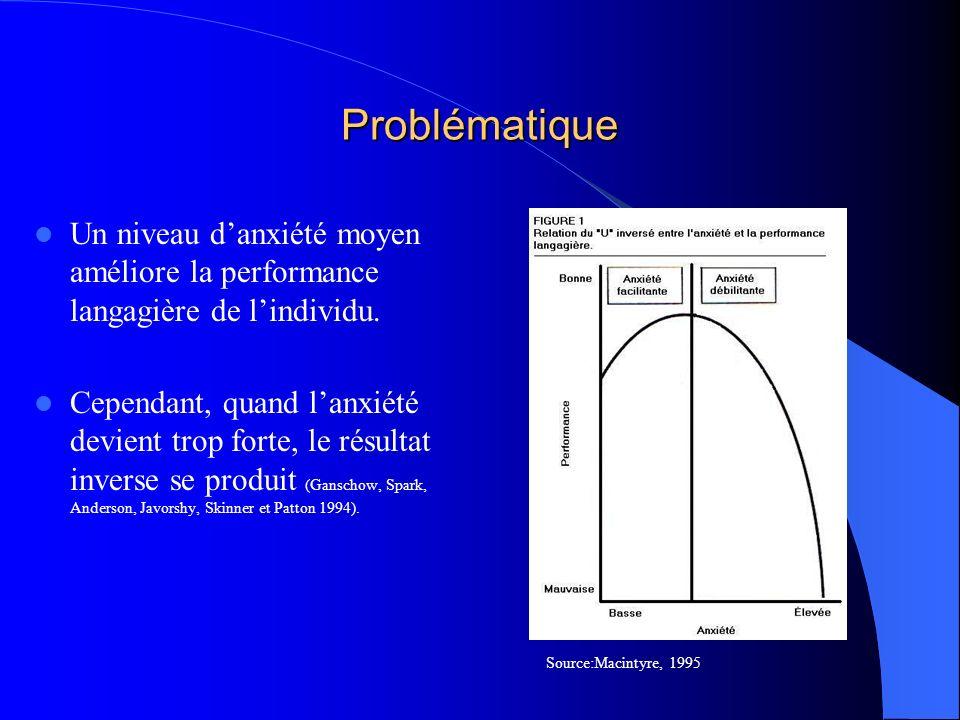 Problématique Anxiété spécifique à lapprentissage dune langue seconde (Horwitz, Horwitz et Cope 1986; Macintyre et Gardner 1989, 1991b).