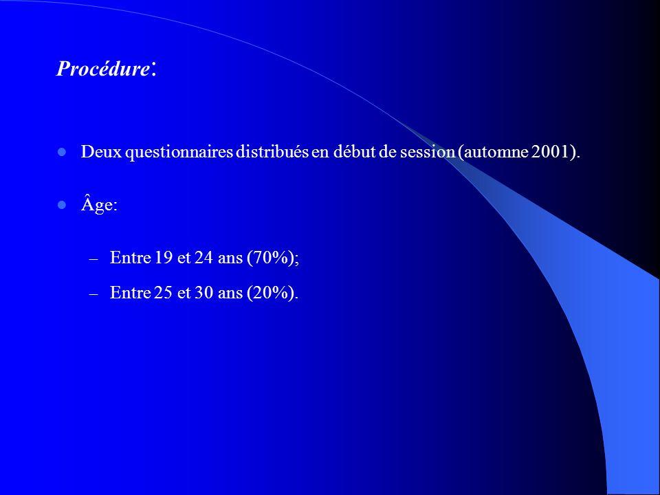 Méthodologie Sujets : Échantillon (N=88), 80% de femmes.