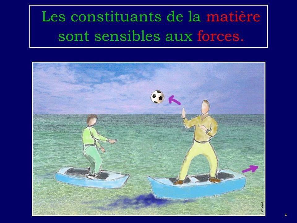 4 Les constituants de la matière sont sensibles aux forces.