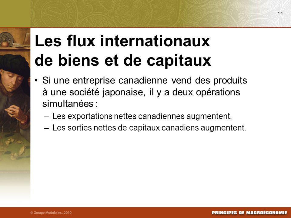 Si une entreprise canadienne vend des produits à une société japonaise, il y a deux opérations simultanées : –Les exportations nettes canadiennes augmentent.