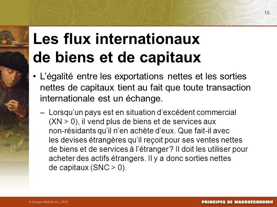 Légalité entre les exportations nettes et les sorties nettes de capitaux tient au fait que toute transaction internationale est un échange.