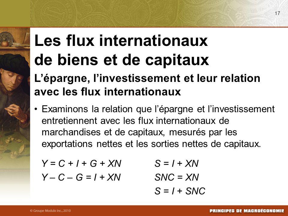 Lépargne, linvestissement et leur relation avec les flux internationaux Examinons la relation que lépargne et linvestissement entretiennent avec les flux internationaux de marchandises et de capitaux, mesurés par les exportations nettes et les sorties nettes de capitaux.