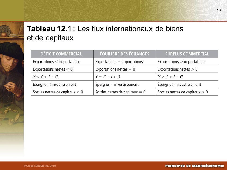 19 Tableau 12.1 : Les flux internationaux de biens et de capitaux