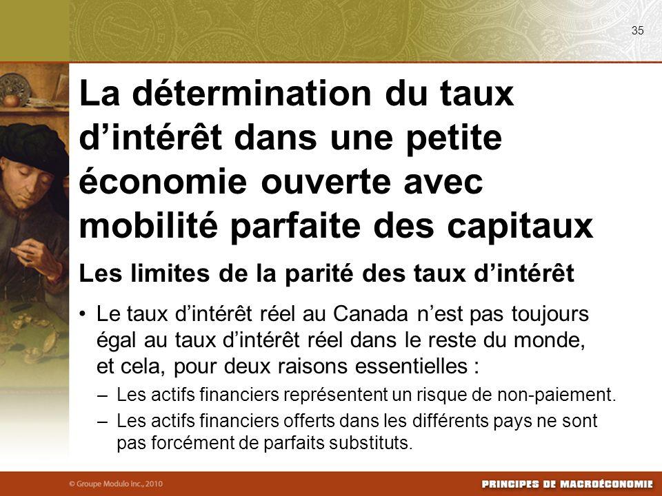 Les limites de la parité des taux dintérêt Le taux dintérêt réel au Canada nest pas toujours égal au taux dintérêt réel dans le reste du monde, et cela, pour deux raisons essentielles : –Les actifs financiers représentent un risque de non-paiement.