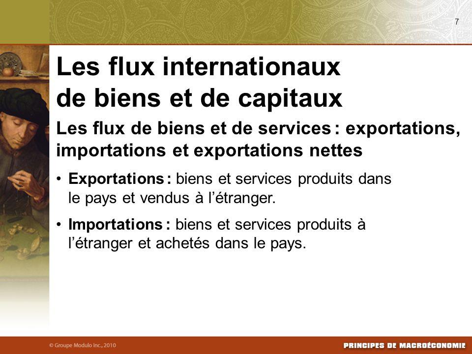 Les flux de biens et de services : exportations, importations et exportations nettes Exportations : biens et services produits dans le pays et vendus à létranger.