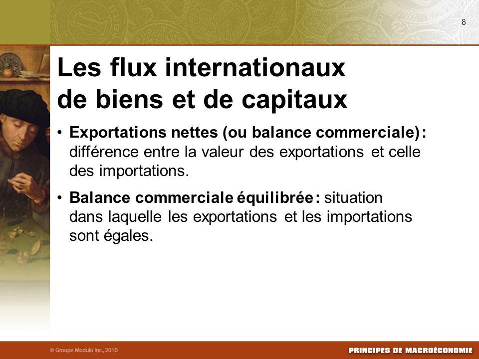Exportations nettes (ou balance commerciale) : différence entre la valeur des exportations et celle des importations.