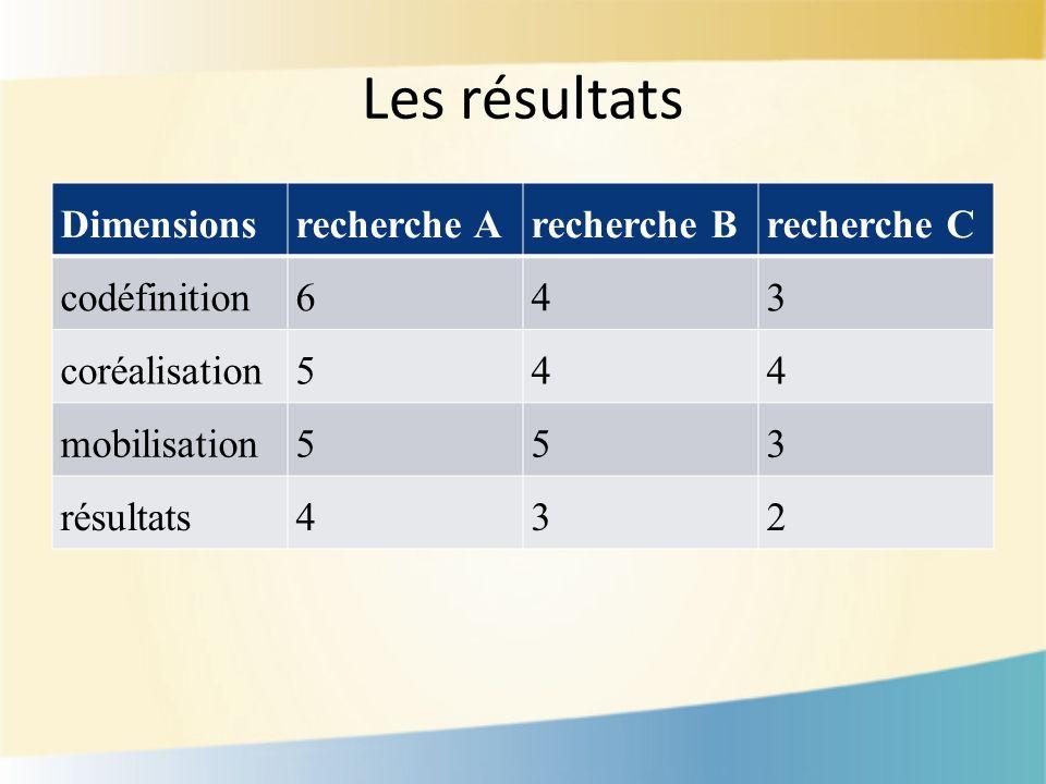Les résultats Dimensionsrecherche Arecherche Brecherche C codéfinition643 coréalisation544 mobilisation553 résultats432