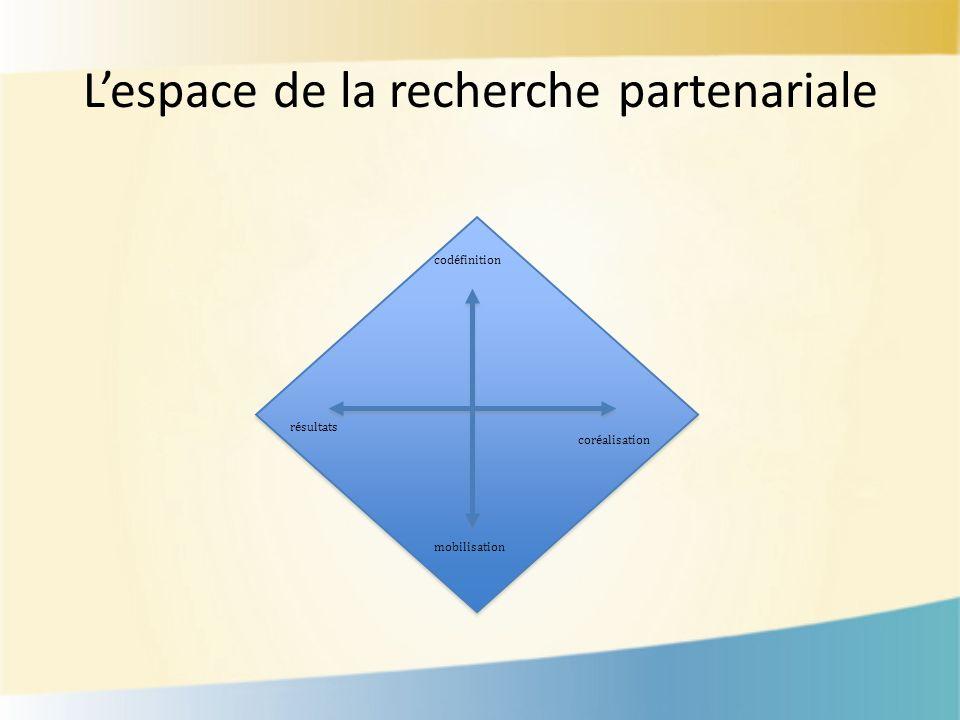 Lespace de la recherche partenariale codéfinition mobilisation résultats coréalisation