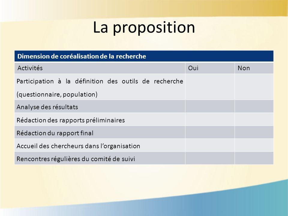 La proposition Dimension de coréalisation de la recherche ActivitésOuiNon Participation à la définition des outils de recherche (questionnaire, popula