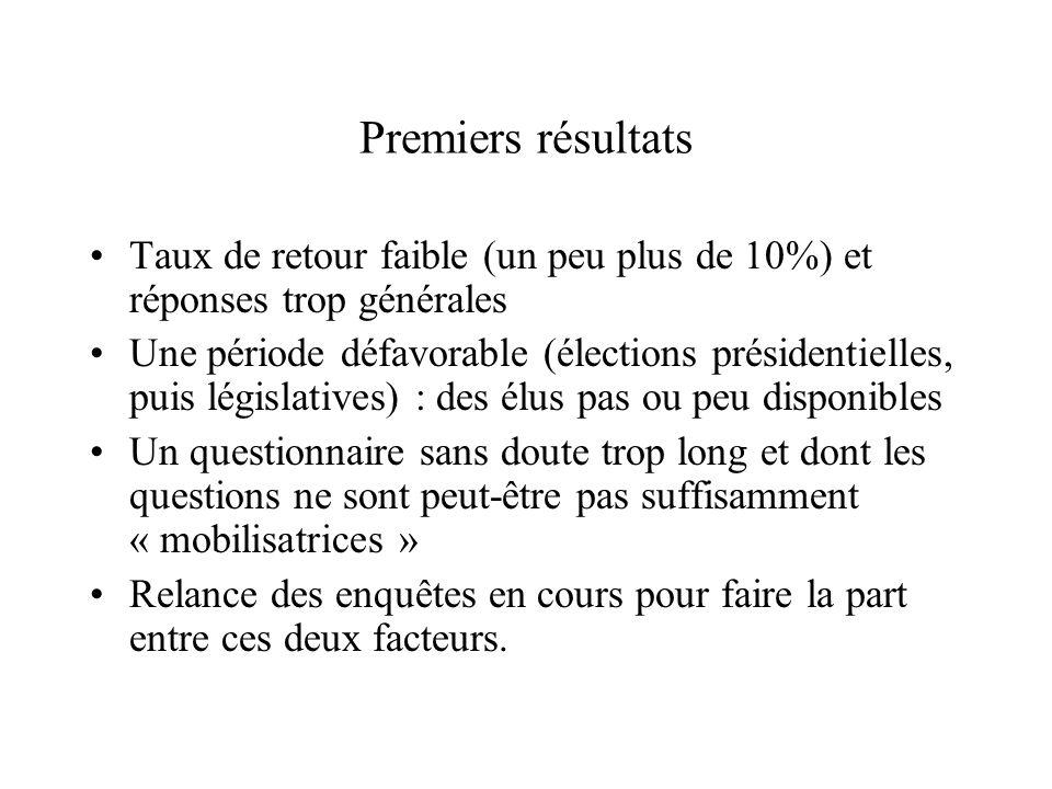 Premiers résultats Taux de retour faible (un peu plus de 10%) et réponses trop générales Une période défavorable (élections présidentielles, puis légi