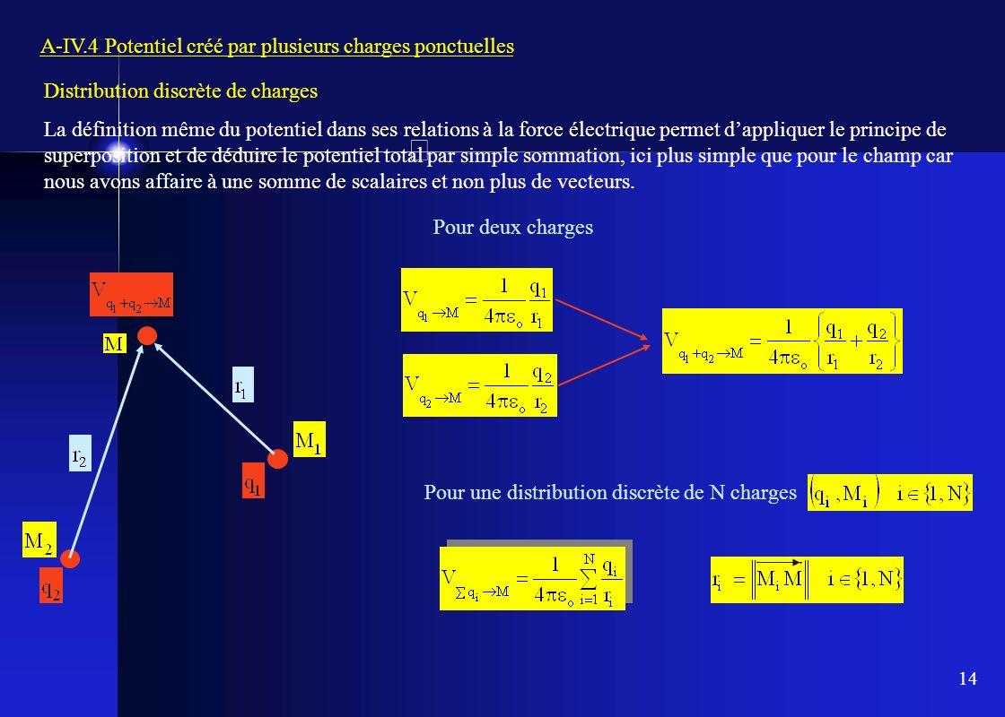 14 A-IV.4 Potentiel créé par plusieurs charges ponctuelles Distribution discrète de charges La définition même du potentiel dans ses relations à la fo
