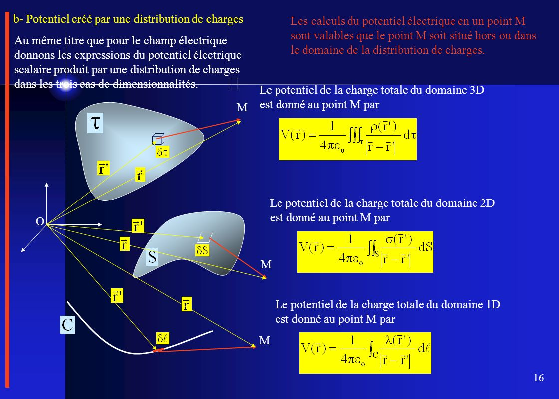 16 Les calculs du potentiel électrique en un point M sont valables que le point M soit situé hors ou dans le domaine de la distribution de charges. b-
