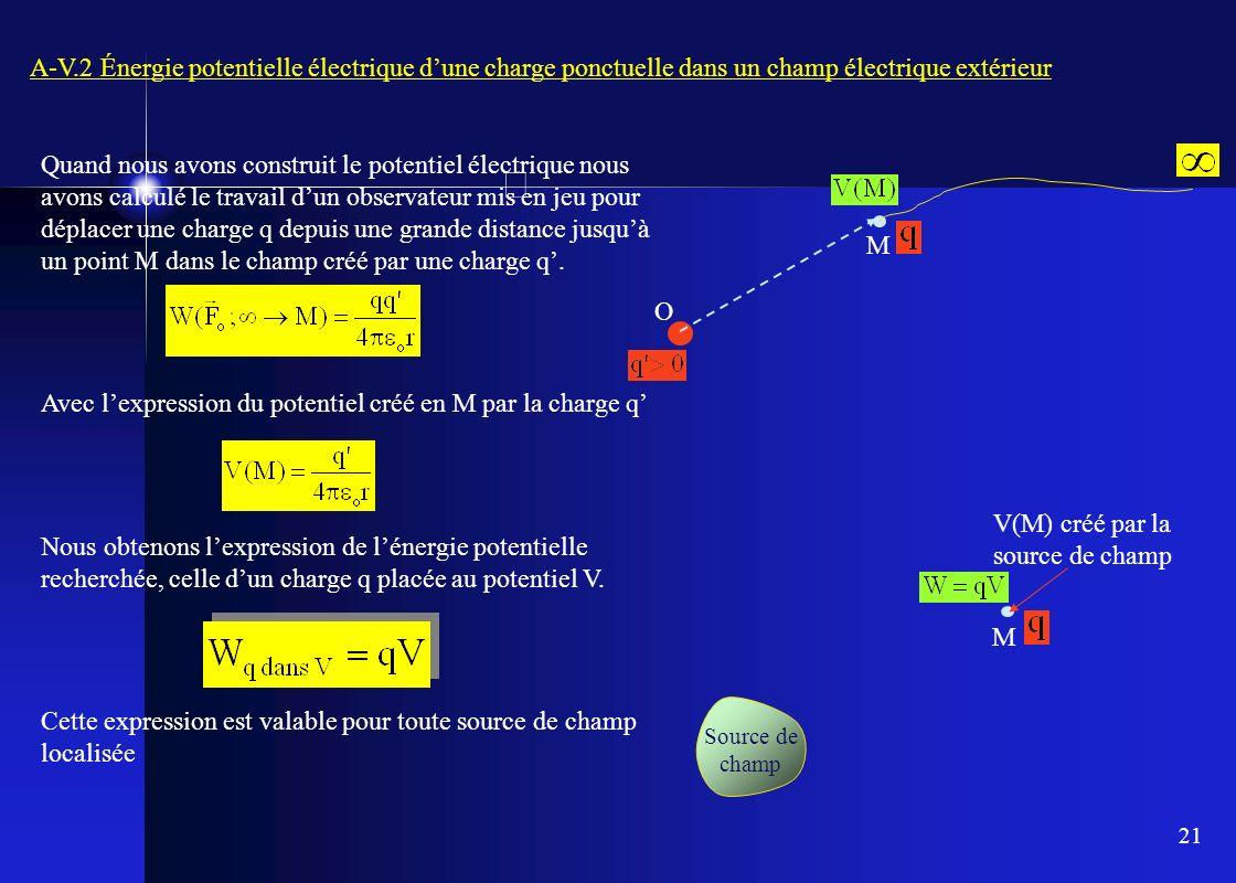 21 A-V.2 Énergie potentielle électrique dune charge ponctuelle dans un champ électrique extérieur Quand nous avons construit le potentiel électrique n