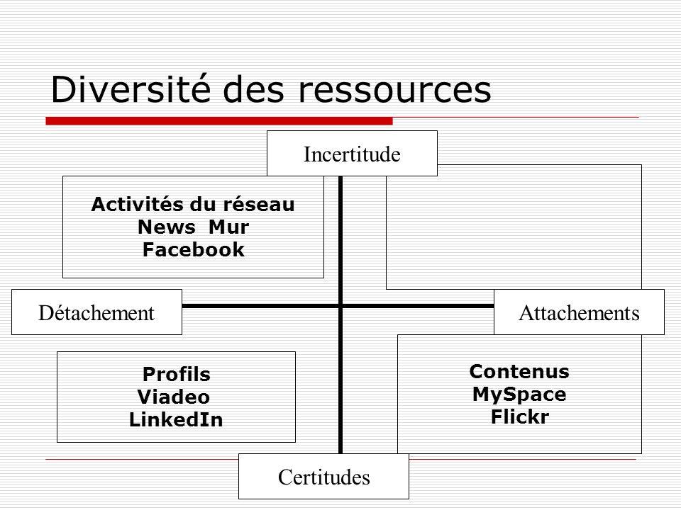 Diversité des ressources Incertitude Certitudes AttachementsDétachement Activités du réseau News Mur Facebook Contenus MySpace Flickr Profils Viadeo L
