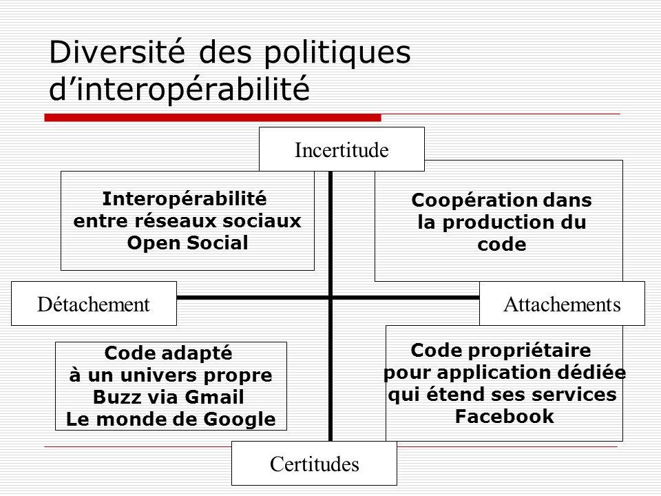 Diversité des politiques dinteropérabilité Incertitude Certitudes AttachementsDétachement Interopérabilité entre réseaux sociaux Open Social Code prop