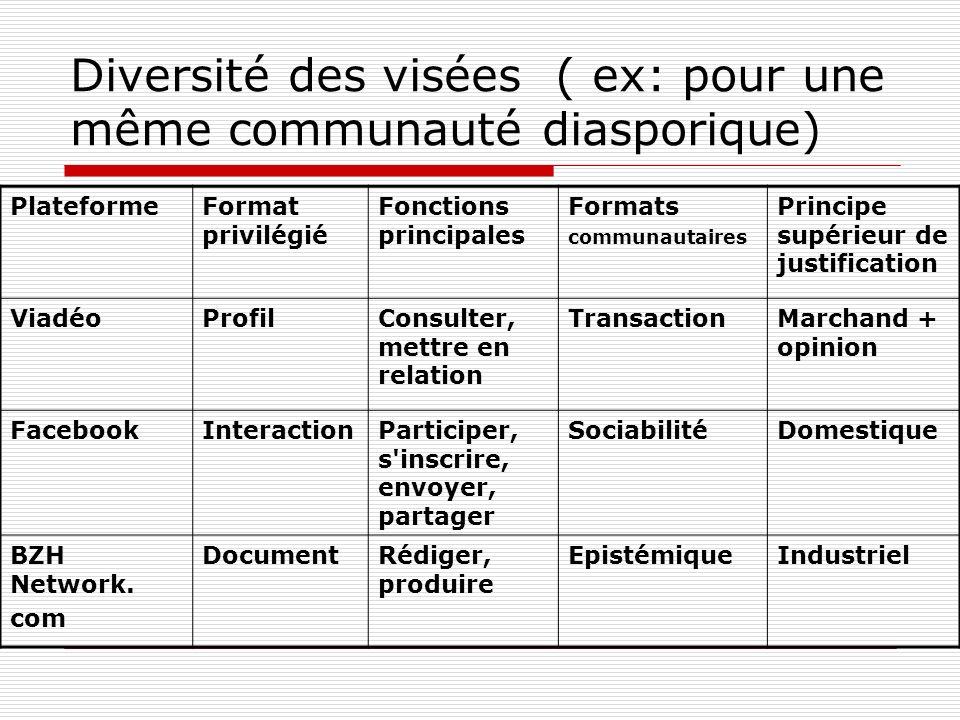 Diversité des visées ( ex: pour une même communauté diasporique) PlateformeFormat privilégié Fonctions principales Formats communautaires Principe sup
