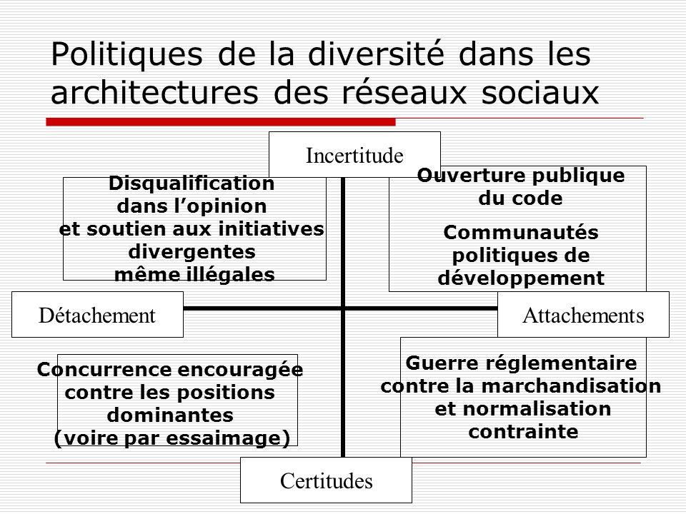 Politiques de la diversité dans les architectures des réseaux sociaux Incertitude Certitudes AttachementsDétachement Disqualification dans lopinion et