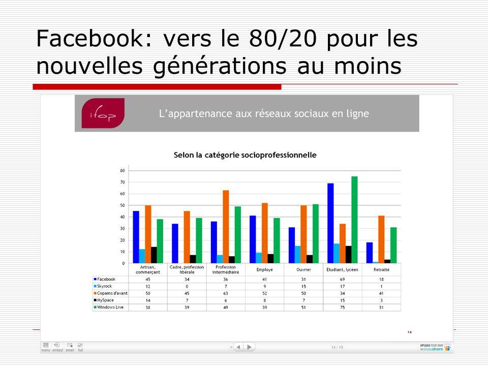 Facebook: vers le 80/20 pour les nouvelles générations au moins