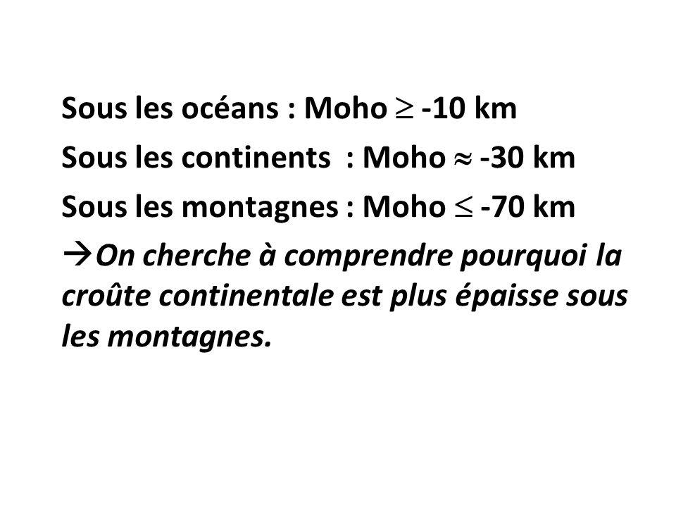 Sous les océans : Moho -10 km Sous les continents : Moho -30 km Sous les montagnes : Moho -70 km On cherche à comprendre pourquoi la croûte continentale est plus épaisse sous les montagnes.