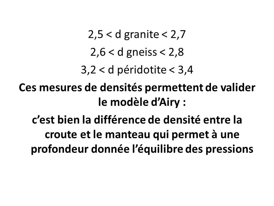 2,5 < d granite < 2,7 2,6 < d gneiss < 2,8 3,2 < d péridotite < 3,4 Ces mesures de densités permettent de valider le modèle dAiry : cest bien la différence de densité entre la croute et le manteau qui permet à une profondeur donnée léquilibre des pressions