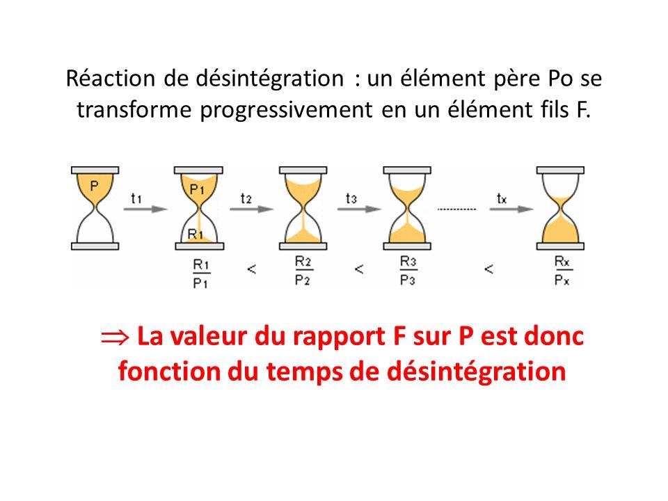 Réaction de désintégration : un élément père Po se transforme progressivement en un élément fils F.