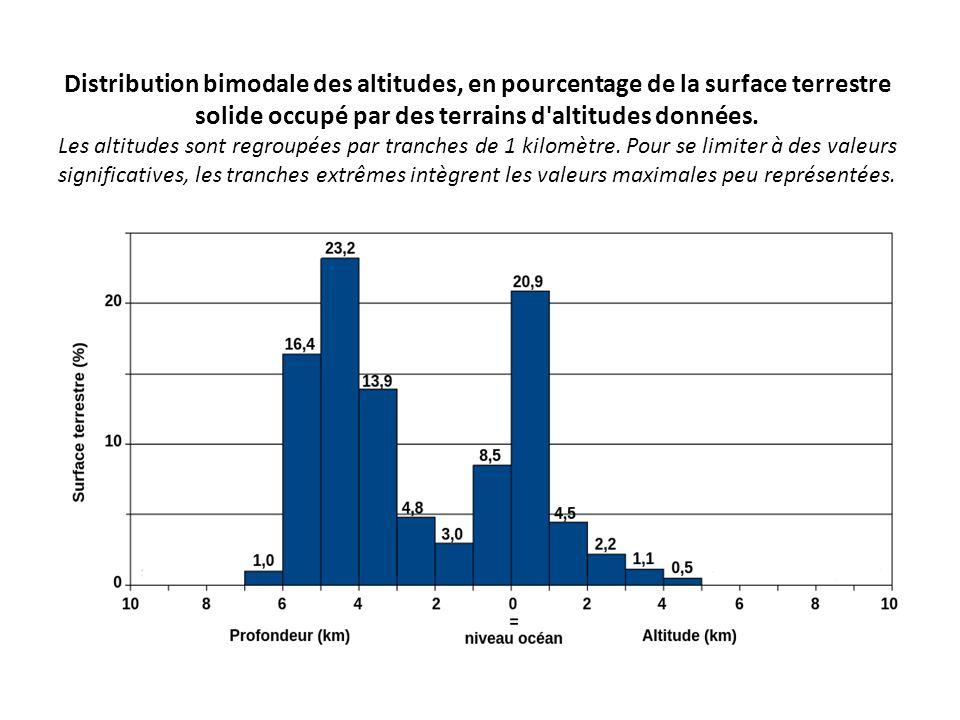 Distribution bimodale des altitudes, en pourcentage de la surface terrestre solide occupé par des terrains d'altitudes données. Les altitudes sont reg