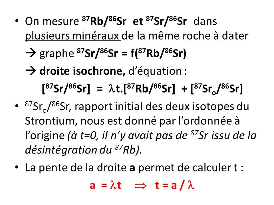 On mesure 87 Rb/ 86 Sr et 87 Sr/ 86 Sr dans plusieurs minéraux de la même roche à dater graphe 87 Sr/ 86 Sr = f( 87 Rb/ 86 Sr) droite isochrone, déquation : [ 87 Sr/ 86 Sr] = t.[ 87 Rb/ 86 Sr] + [ 87 Sr o / 86 Sr] 87 Sr o / 86 Sr, rapport initial des deux isotopes du Strontium, nous est donné par lordonnée à lorigine (à t=0, il ny avait pas de 87 Sr issu de la désintégration du 87 Rb).