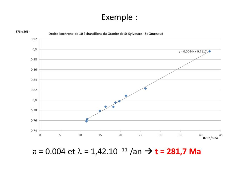 Exemple : a = 0.004 et = 1,42.10 -11 /an t = 281,7 Ma