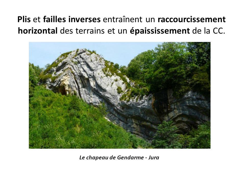 Plis et failles inverses entraînent un raccourcissement horizontal des terrains et un épaississement de la CC. Le chapeau de Gendarme - Jura