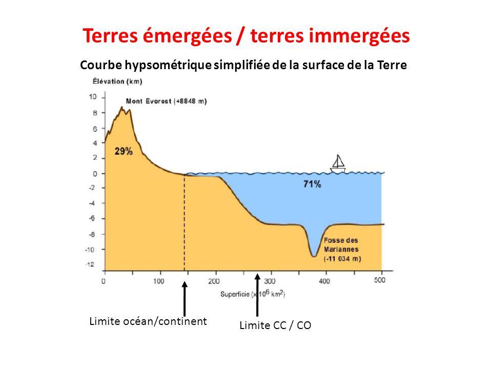 Courbe hypsométrique simplifiée de la surface de la Terre Limite océan/continent Limite CC / CO Terres émergées / terres immergées