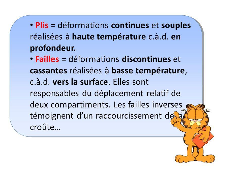 Plis = déformations continues et souples réalisées à haute température c.à.d.