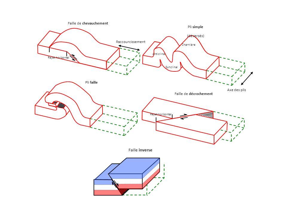 Faille de décrochement Pli faille Raccourcissement Faille de chevauchement Rejet horizontal Axe des plis Pli simple (déversés) Charnière Anticlinal Synclinal Faille inverse