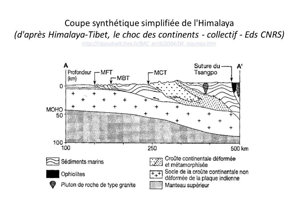 Coupe synthétique simplifiée de l'Himalaya (d'après Himalaya-Tibet, le choc des continents - collectif - Eds CNRS) http://rigaudvelt.free.fr/BAC_ecrit