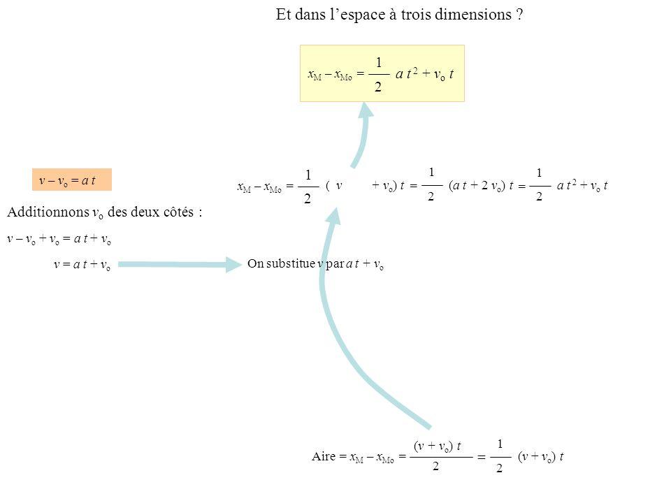 x M – x Mo = On substitue v par a t + v o v – v o = a t v – v o + v o = a t + v o Additionnons v o des deux côtés : v = a t + v o 1 2 (a t + v o + v o ) t 1 2 (a t + 2 v o ) t = 1 2 = a t 2 + v o t x M – x Mo = 1 2 a t 2 + v o t v (v + v o ) t 2 Aire = x M – x Mo = = 1 2 (v + v o ) t Et dans lespace à trois dimensions .