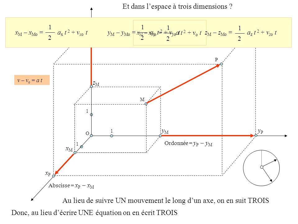 Quand le corps trace la flèche accélération Imaginons que le corps dont la vitesse initiale est nulle se déplace pendant2 secondes Alors les formules ci-dessus deviennent, parce que le carré de est 2 2 donc y M – y Mo = z M – z Mo = axax x M – x Mo = ayay azaz Ainsi, en secondes, si sa vitesse initiale est nulle, le corps trace lui-même une flèche dont les coordonnées sont celles de laccélération.