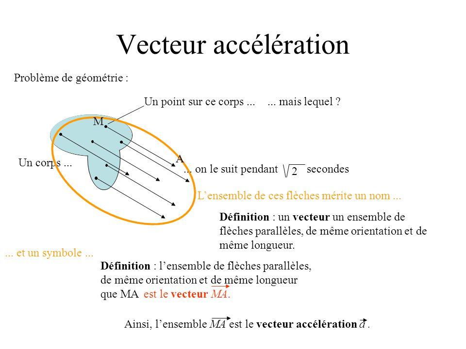 Vecteur accélération Problème de géométrie : Un corps...