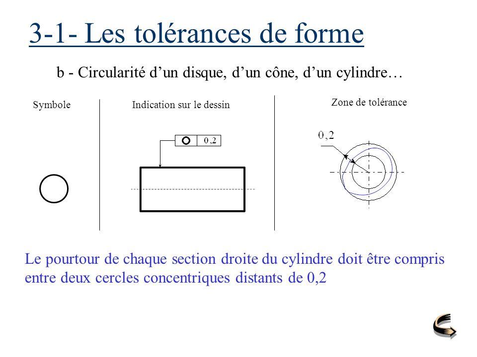 3-1- Les tolérances de forme b - Circularité dun disque, dun cône, dun cylindre… SymboleIndication sur le dessin Zone de tolérance Le pourtour de chaq