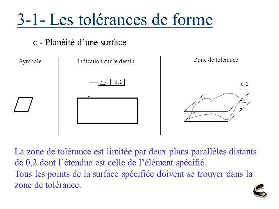 3-1- Les tolérances de forme c - Planéité dune surface SymboleIndication sur le dessin Zone de tolérance La zone de tolérance est limitée par deux pla