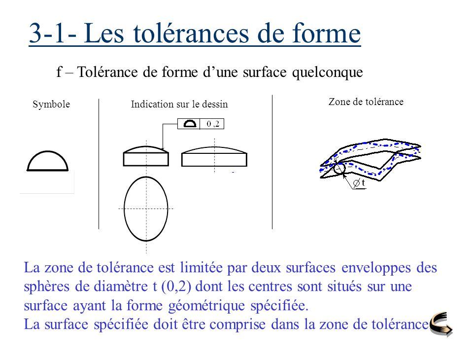 3-1- Les tolérances de forme f – Tolérance de forme dune surface quelconque SymboleIndication sur le dessin Zone de tolérance La zone de tolérance est