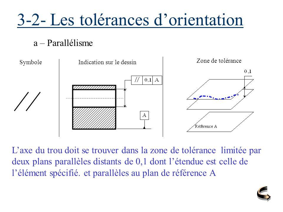 3-2- Les tolérances dorientation a – Parallélisme SymboleIndication sur le dessin Zone de tolérance Laxe du trou doit se trouver dans la zone de tolér