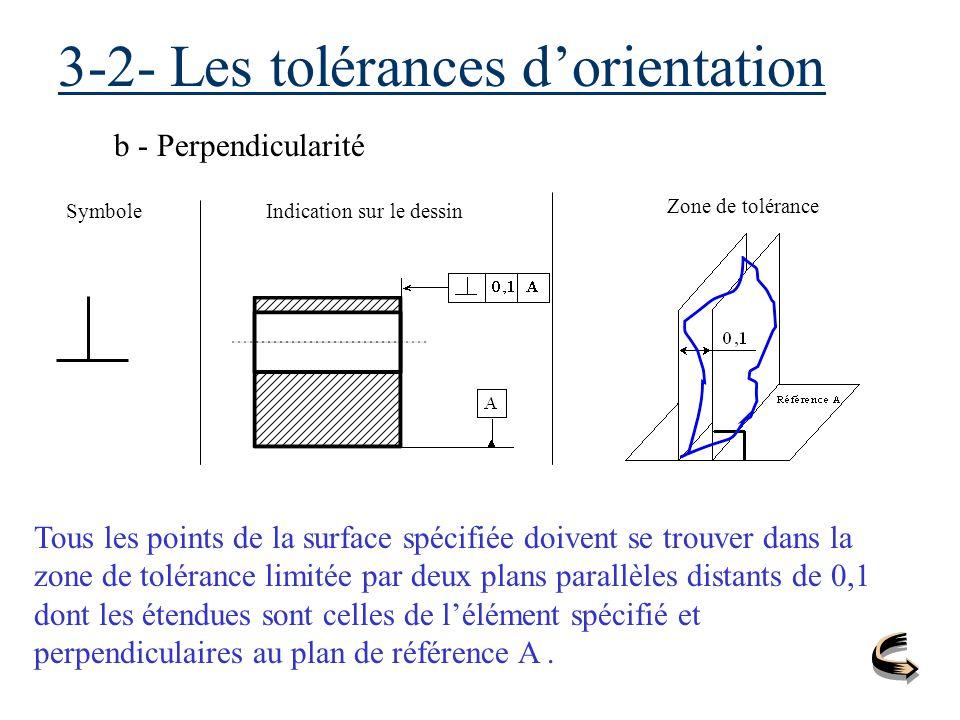 3-2- Les tolérances dorientation b - Perpendicularité SymboleIndication sur le dessin Zone de tolérance Tous les points de la surface spécifiée doiven