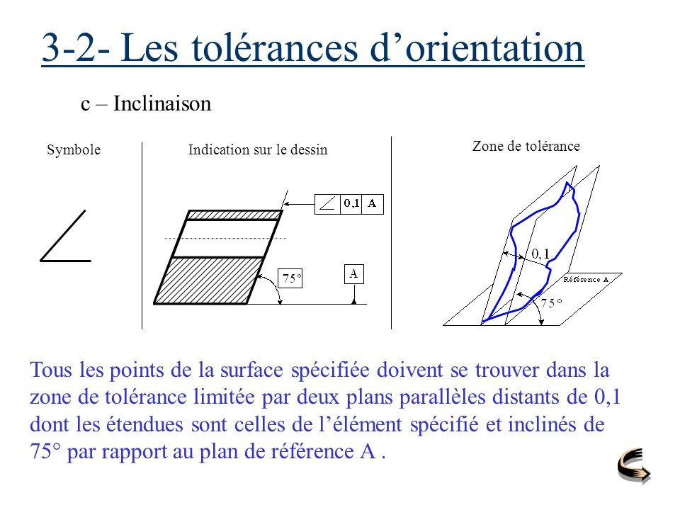 3-2- Les tolérances dorientation c – Inclinaison SymboleIndication sur le dessin Zone de tolérance Tous les points de la surface spécifiée doivent se