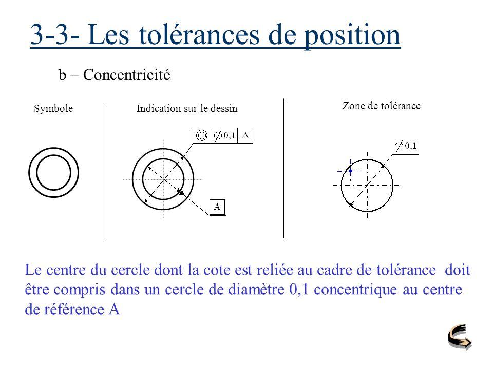 3-3- Les tolérances de position b – Concentricité SymboleIndication sur le dessin Zone de tolérance Le centre du cercle dont la cote est reliée au cad