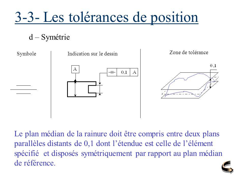 3-3- Les tolérances de position d – Symétrie SymboleIndication sur le dessin Zone de tolérance Le plan médian de la rainure doit être compris entre de